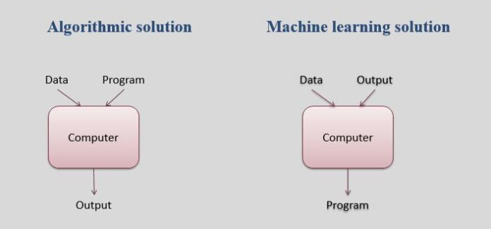 Machine Learning Algorithms,Machine Learning Application