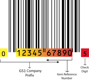 GS1 Barcode example