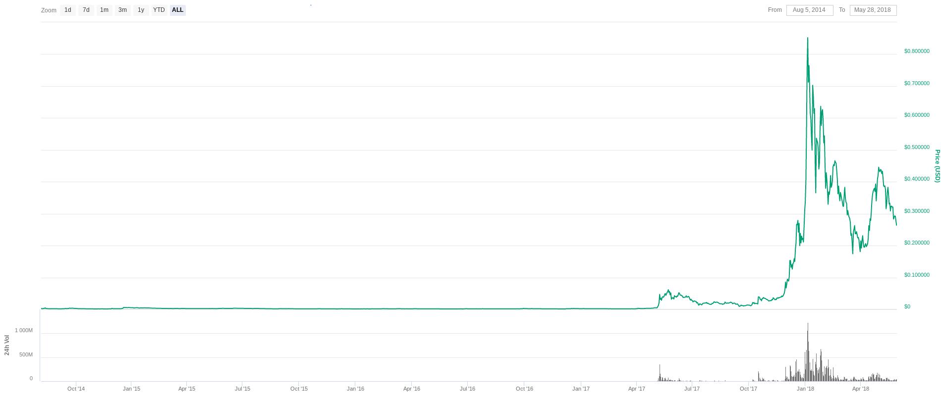 Стоимость Stellar Lumen