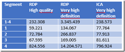 ica-vs-rdp-high