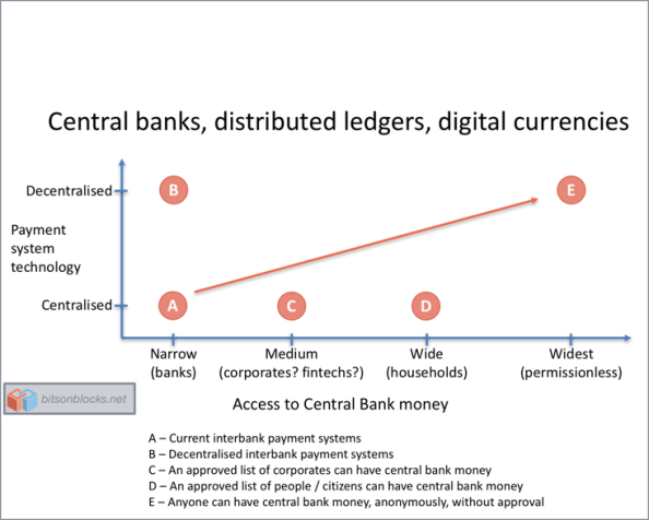 The hype around central banks, digital currencies, and ...