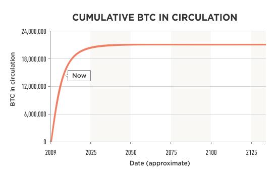Cumulative BTC in circulation