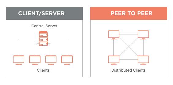 Client server vs Peer to peer