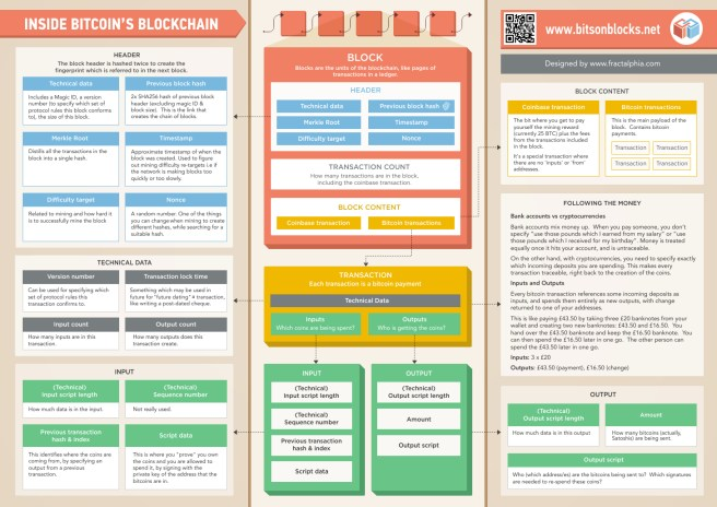 bitcoin_blockchain_infographic