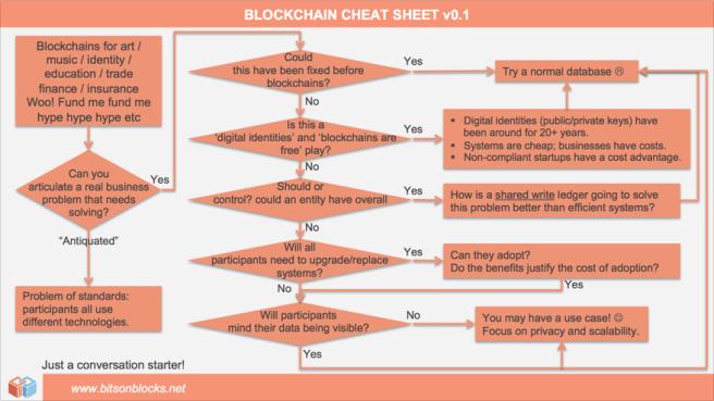 Blockchain chest sheet v0.1