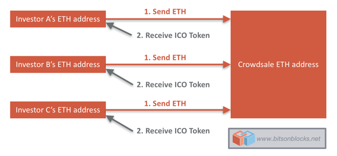 how does initial coin offering work