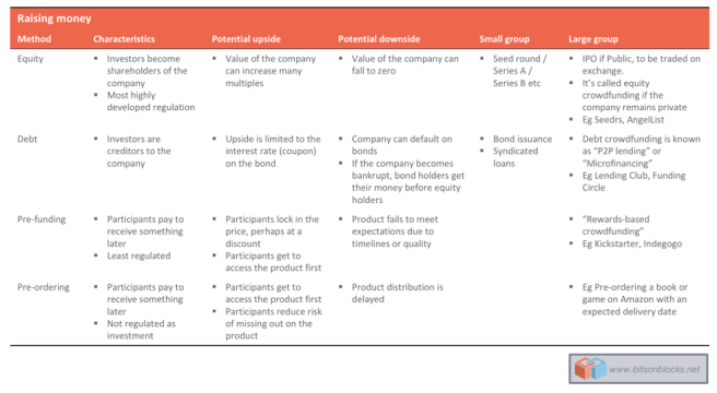 Different ways of raising money ICOs vs Equity vs Crowdfunding