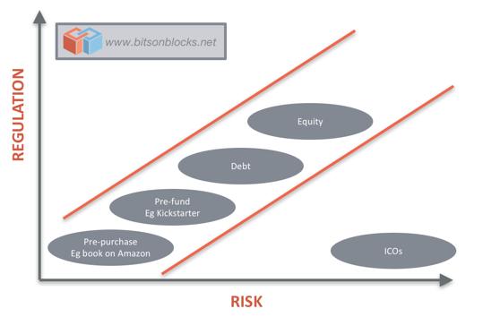 ICO_risk_reward