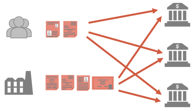 kyc_current_process