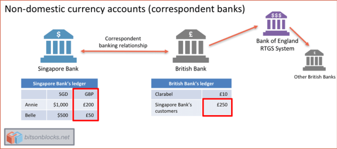 non_domestic_currency_accounts