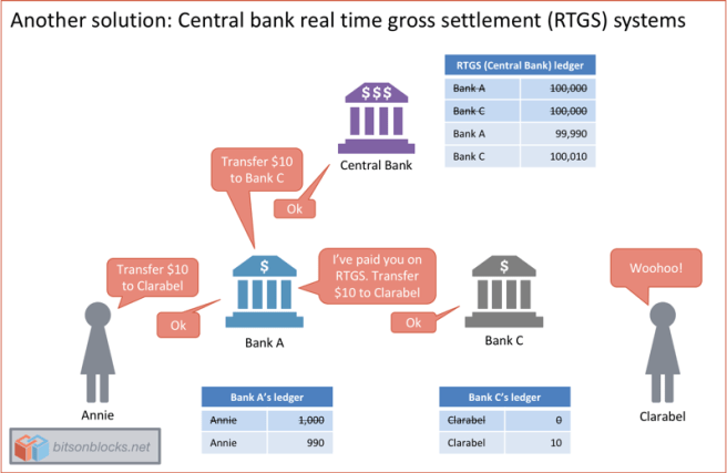 A Gentle Introduction to Interbank Payment Systems – Bits on
