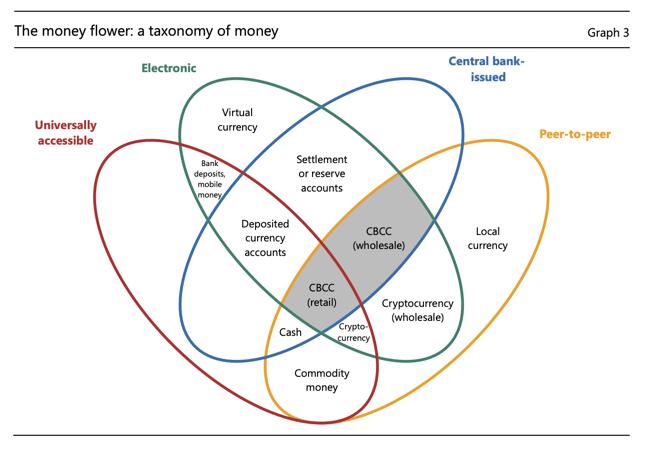 How unlike cash will CBDCs be? – Bits on Blocks 1