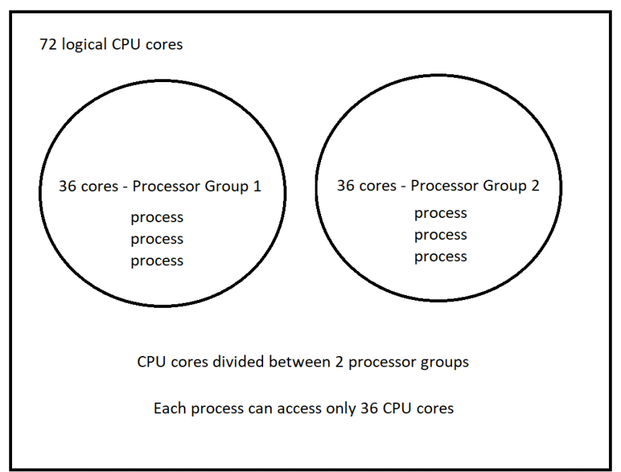 A 72 Logical Core System Layout. 36 cores are available to any given process.