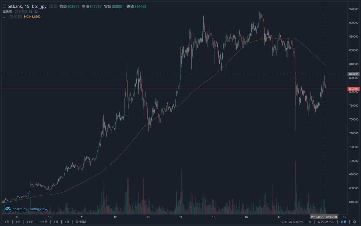 2019年5月8日〜2019年5月18日 15分足で見たBTCのチャート(引用:bitbank)