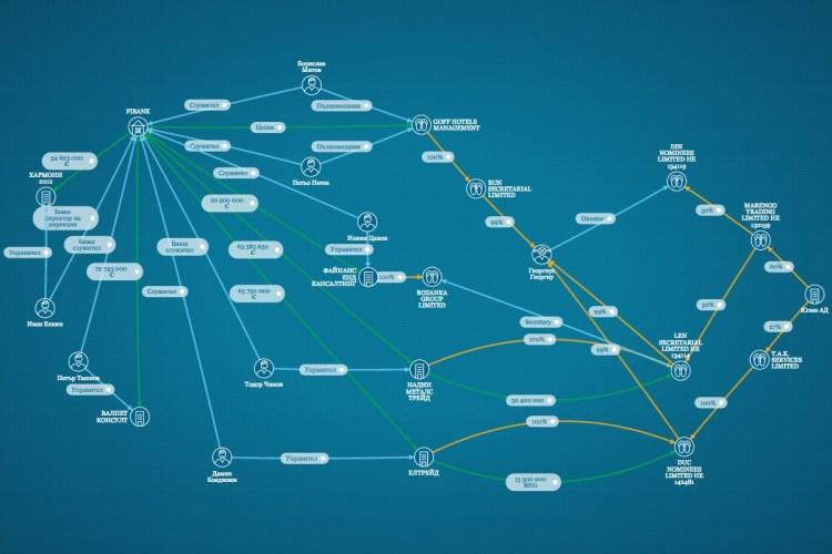 Схема на свързаност на кредитирани офшорки и лица контролирани от ПИБ