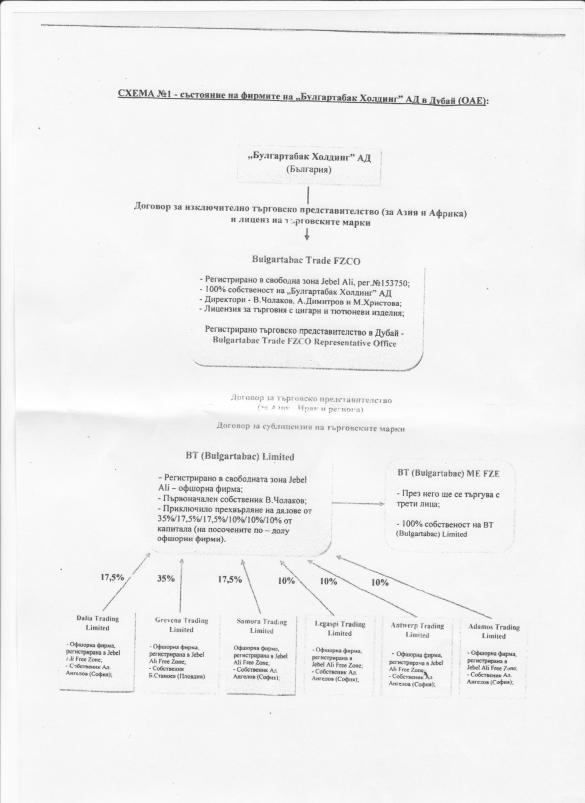 Bulgartabac Mafia:  Peevski Is Leaving, Bulgartabac Is Leaving… Partnership with Bulgaria's Powerful People Remains