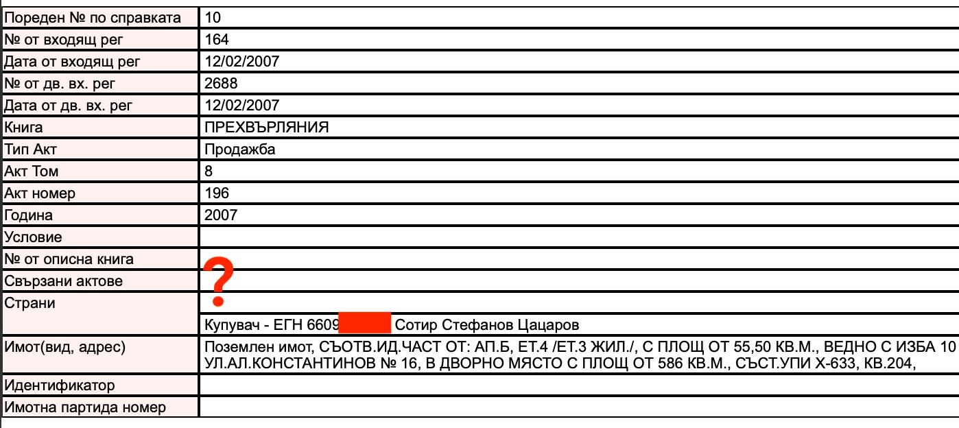 Апартаментгейт: След затварянето на Имотния регистър  Името на Цацаров изчезна от скандална сделка