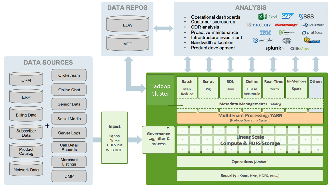 Hadoop Technical Architecture in Telecom Domain