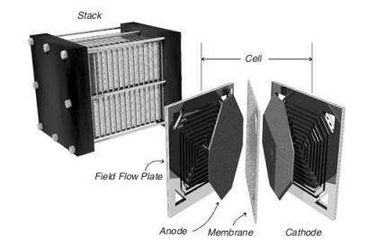 yakit pili hucresi ve stacki
