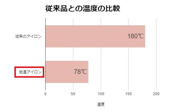 低温アイロン温度比較グラフ
