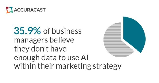 Key questions to consider before investing in AI for marketing