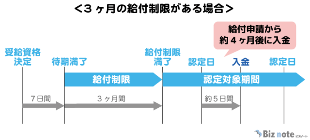 失業保険の受給時期(3カ月の給付制限がある場合)