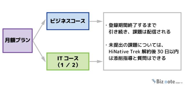 HiNative Trek月額プラン解約後の課題配信