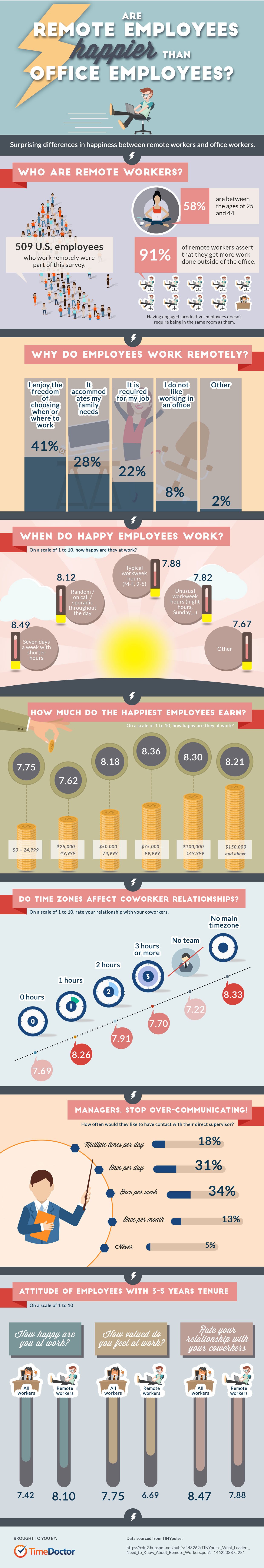 Remote Workers are Happier Than Office Employees 1