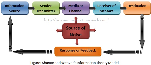 Shanon and Weaver's Information Theory Model