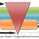 Thayer's organizational Communication Model