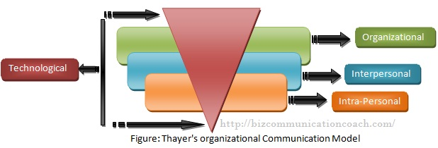 Thayer's organizational Communication Model