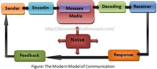 The Modern Models of Communication