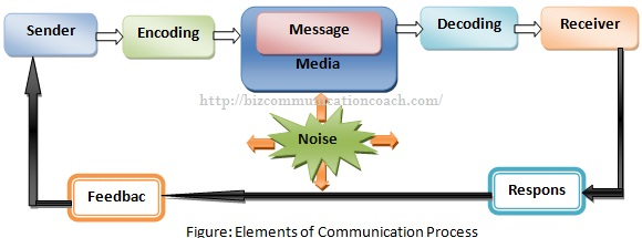 Elements of Communication Process in Business