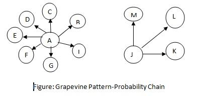 Grapevine Probability Chain
