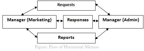 Flow of Horizontal Memos