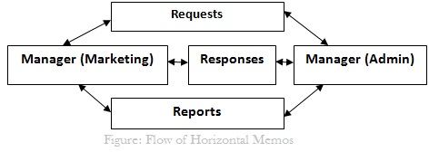 Flow of Horizontal Memos