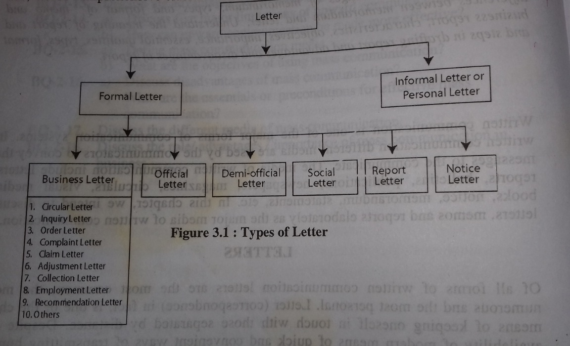 What Is Letter Definition