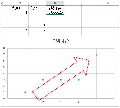エクセル_相関係数_3