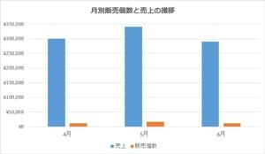 Excel_グラフ_2軸_1