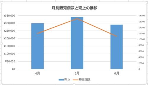 Excel_グラフ_2軸_5