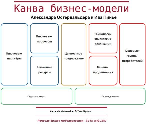 Канва бизнес-модели Александра Остервальда и Ива Пинье - BizModelGuRU