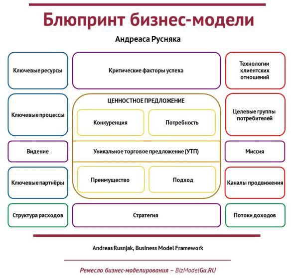 Блюпринт бизнес-модели Андреаса Русняка