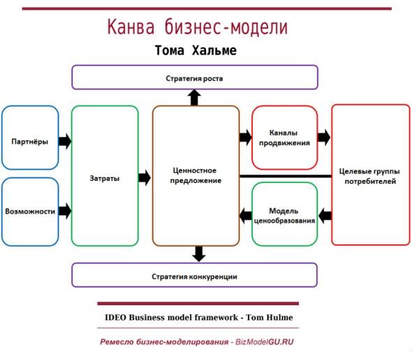 Канва IDEOлогической бизнес-модели (1)