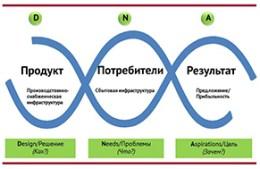 Канва генетической бизнес-модели - анонс статьи