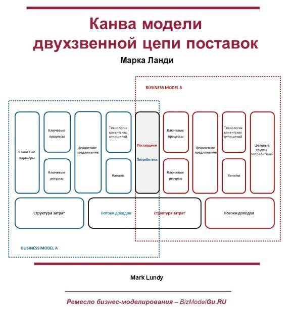 Канва модели двухзвенной цепи поставок Марка Ланди
