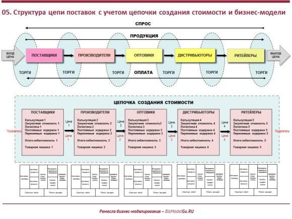 Структура цепи поставок с учетом цепочки создания стоимости и бизнес-модели