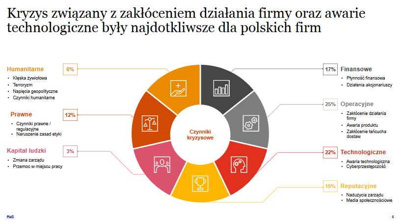 Zarządzanie kryzysowe polskich firm