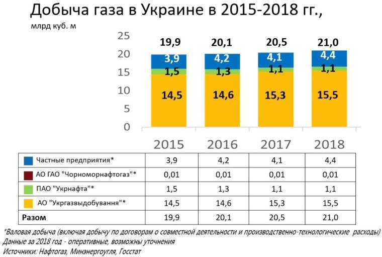 Wydobycie gazu na Ukrainie. Fot. Naftogaz