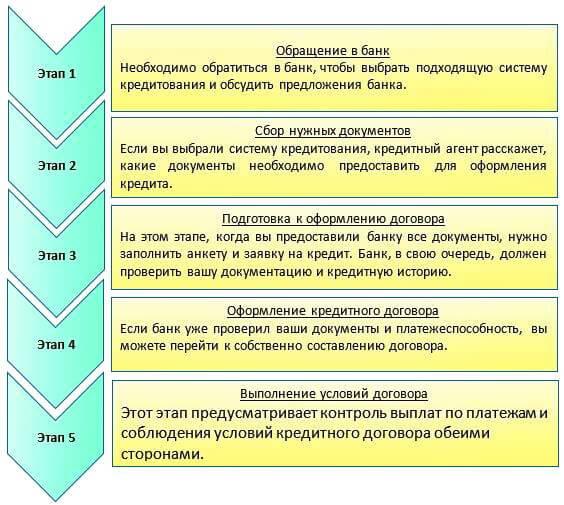 Банк москвы оформление кредита