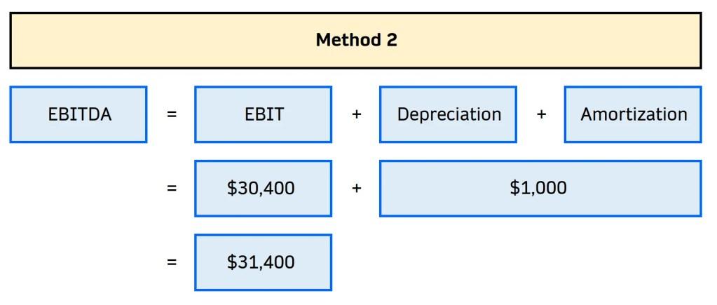 how to calculate ebitda 2